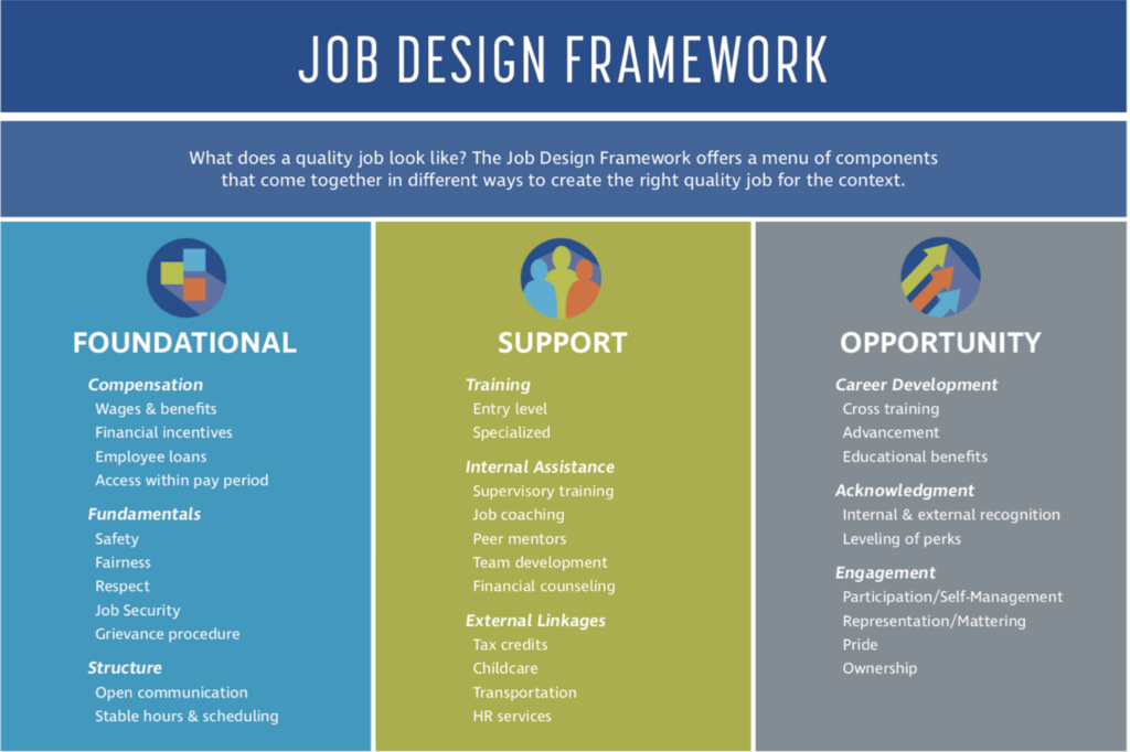 Job Design Framework